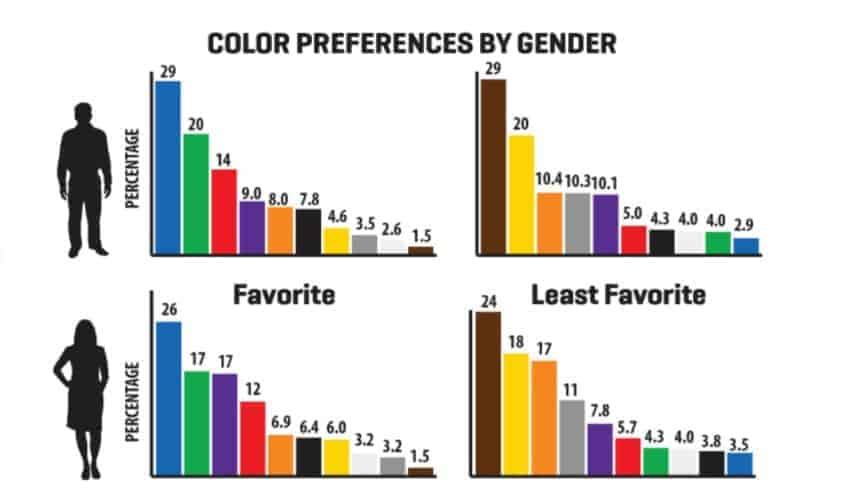 psychologie der farben,farbauswahl,farbkombination,farben
